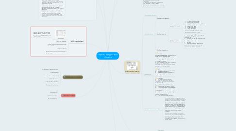 Mind Map: Empresa d'organització d'events