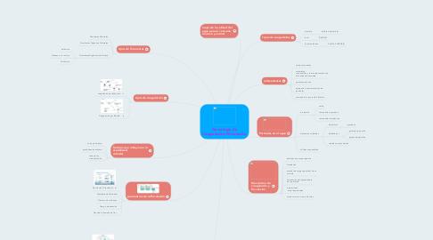 Mind Map: Tecnología de Coagulación-Floculación