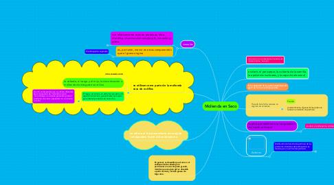 Mind Map: Molienda en Seco