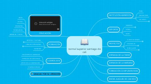 Mind Map: normal superior santiago de cali