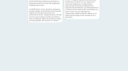 Mind Map: ORGANISMOS DE COMERCIO INTERNACIONAL