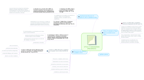 Mind Map: ETICA Y CIUDADANIA (PREGRADO)