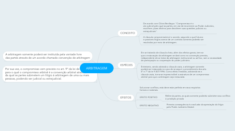 Mind Map: ARBITRAGEM
