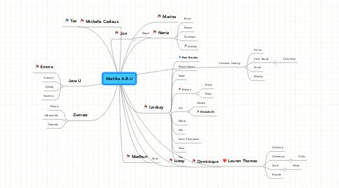 Mind Map: Martika A.B.U