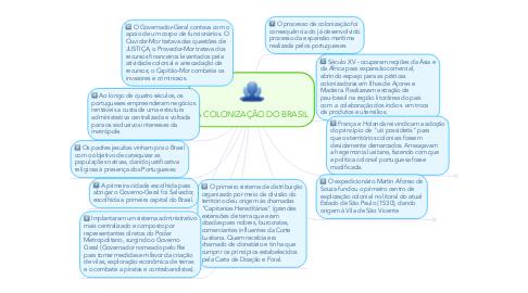 Mind Map: A COLONIZAÇÃO DO BRASIL