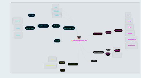 Mind Map: sistemas que intervienen en la nutricion
