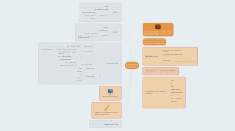 Mind Map: Formación de formadores