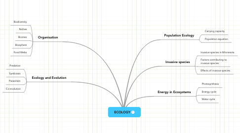 Mind Map: ECOLOGY