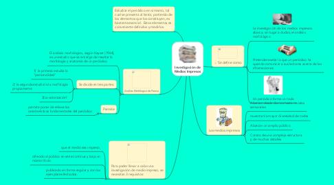 Mind Map: Investigación de Medios Impresos