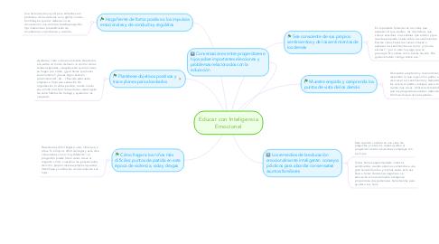 Mind Map: Educar con Inteligencia Emocional