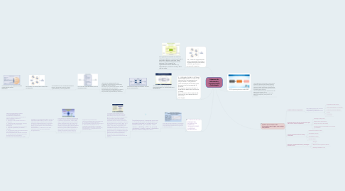 Mind Map: Sistemas de información, organizaciones y estrategia