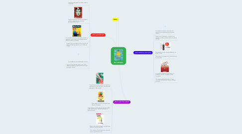 Mind Map: Los carteles