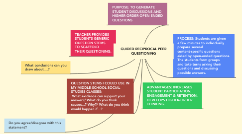 Mind Map: GUIDED RECIPROCAL PEER QUESTIONING