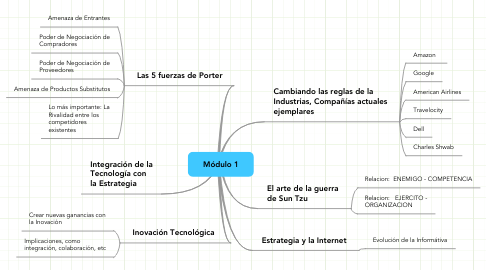 Mind Map: Módulo 1
