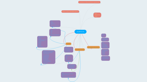 Mind Map: DIURÉTICOS