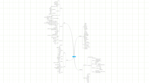 Mind Map: 最佳开发