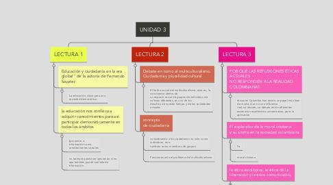 Mind Map: UNIDAD 3