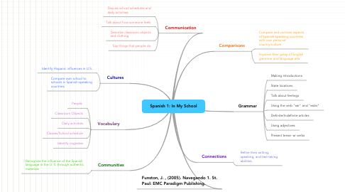 Mind Map: Spanish 1: In My School