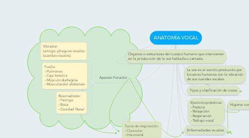 Mind Map: ANATOMÍA VOCAL