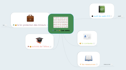 Mind Map: Les sons
