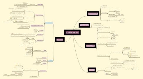 Mind Map: Libro de buen amor