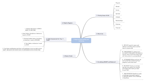 Mind Map: 6 Steps of Goal Setting and  Achieving