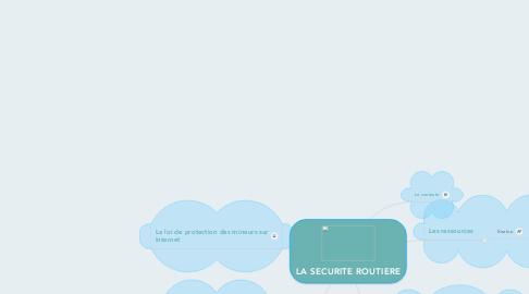 Mind Map: LA SECURITE ROUTIERE