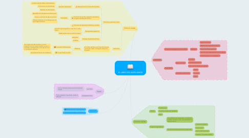 Mind Map: EL LIBRO DEL BUEN AMOR