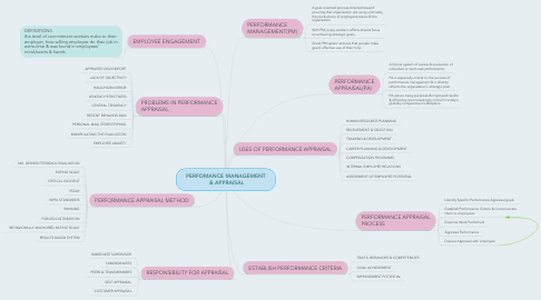 Mind Map: PERFOMANCE MANAGEMENT  & APPRAISAL