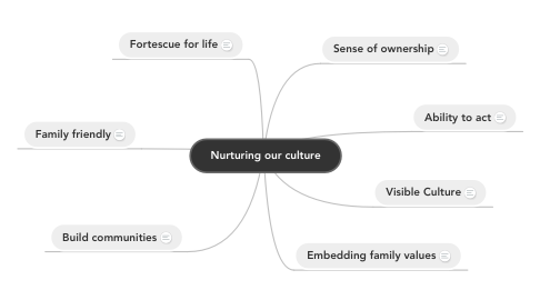 Mind Map: Nurturing our culture