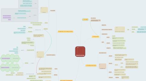 Mind Map: TERMOMETRÌA