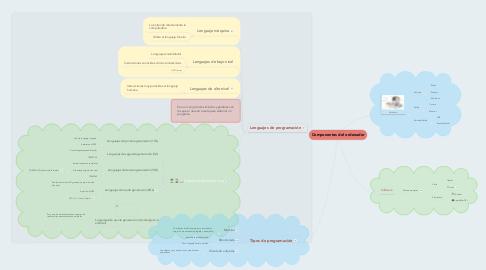 Mind Map: Componentes del ordenador