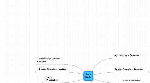 Mind Map: Auto Ecole
