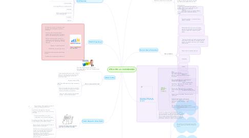 Mind Map: ETICA EN LA CIUDADANIA