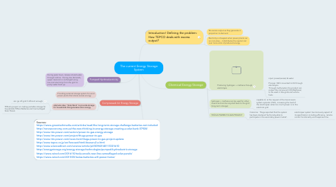 Mind Map: The current Energy Storage System