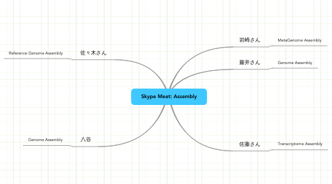 Mind Map: Skype Meet: Assembly