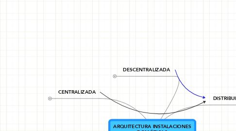 Mind Map: ARQUITECTURA INSTALACIONES DOMÓTICAS