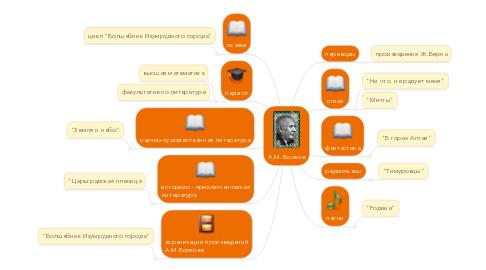 Mind Map: А.М. Волков