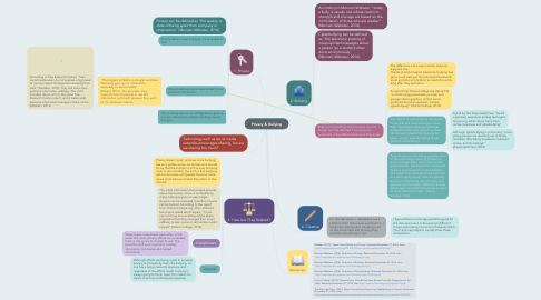 Mind Map: Privacy & Bullying