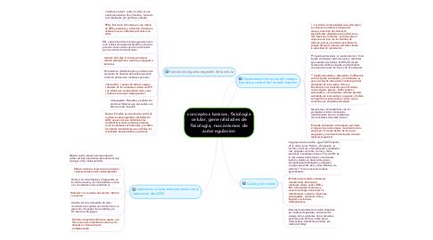 Mind Map: conceptos basicos, fisiologia celular, generalidades de fisiologia, macanismos de autoregulacion