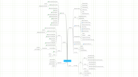 Mind Map: Ipopulous.com