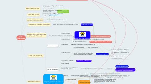 Mind Map: ALVO : Center Comp