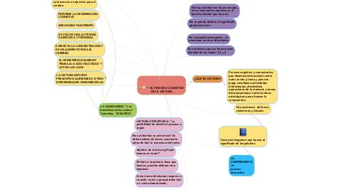 Mind Map: EL PROCESO COGNITIVO DE LA LECTURA