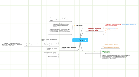 Mind Map: Research project