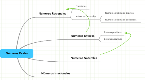 Mind Map: Números Reales