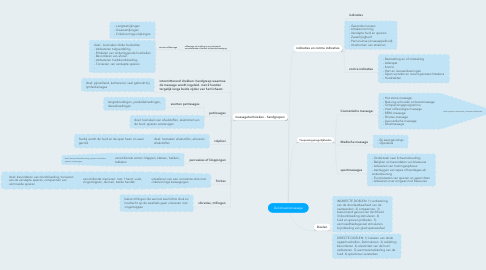 Mind Map: De lichaamsmassage