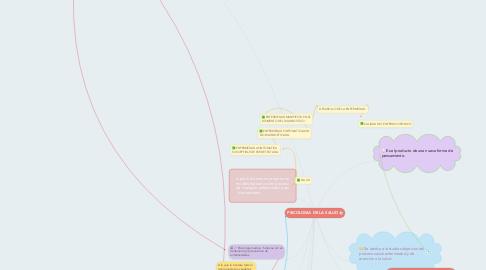 Mind Map: PSICOLOGIA DE LA SALUD