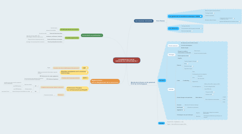 Mind Map: LA BANQUE DU FUTUR : MENACES OU OPPORTUNITES ?