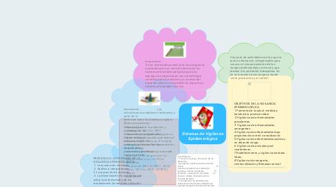 Mind Map: Sistemas de Vigilancia Epidemiológica