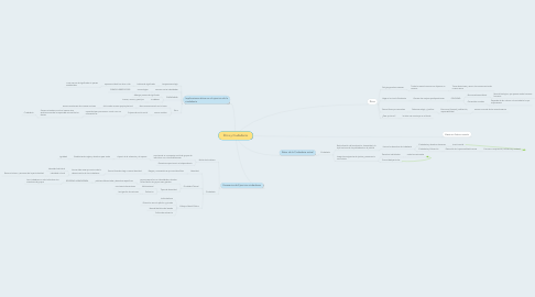 Mind Map: Ética y Ciudadania